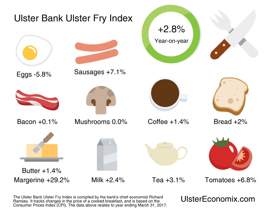 Ulster Bank Ulster Fry Index 2017.jpg